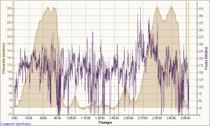 80 kms solo hacerlos 9-9-2009, Elevación - Tiempo