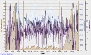 Entrenamiento desarrollo ritmo especifico 4 horas de las que las 2 de en medio son al 68-72% de los watios que te salieron en el test 20´(en llano) 24-09-2009, Elevación - Tiempo